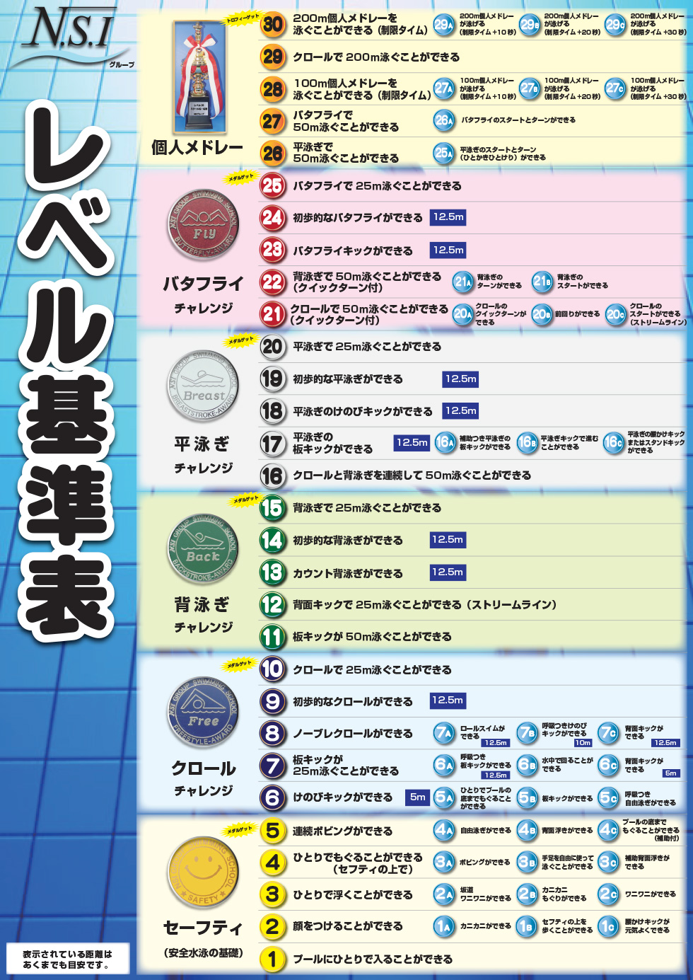 レベル基準表 | Taikenスイミングスクール|大阪,兵庫の幼児,小学生向け ...
